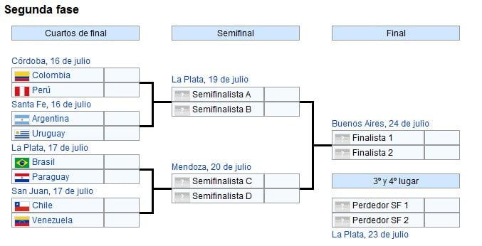 Cuartos de Final Copa América 2011