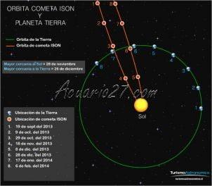 Ruta Cometa Ison. Fuente: Turismo Astronómico.