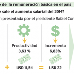 Salario Básico Ecuador Sube a 340 para el 2014
