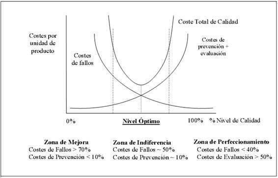 Modelo clásico de coste total de la calidad óptimo (Lopez Fojo, 2012)