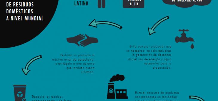 La hora del Planeta: La reducción de la generación de desechos